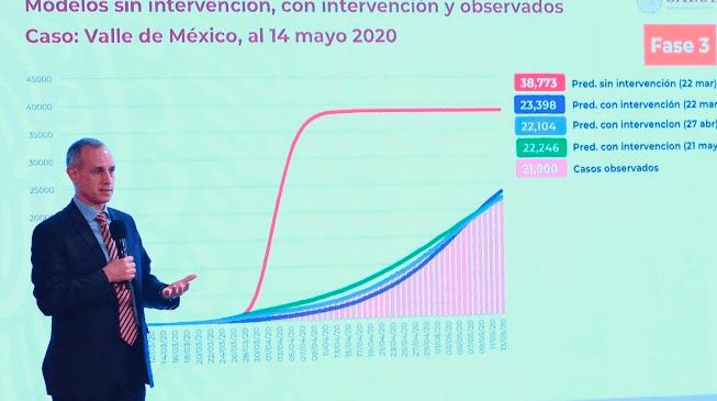 Sin Sana Distancia pandemia se hubiera acabado el 10 de abril: López-Gatell